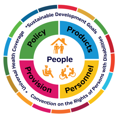 WHO, Policy brief: Access to assistive technology, May 2020