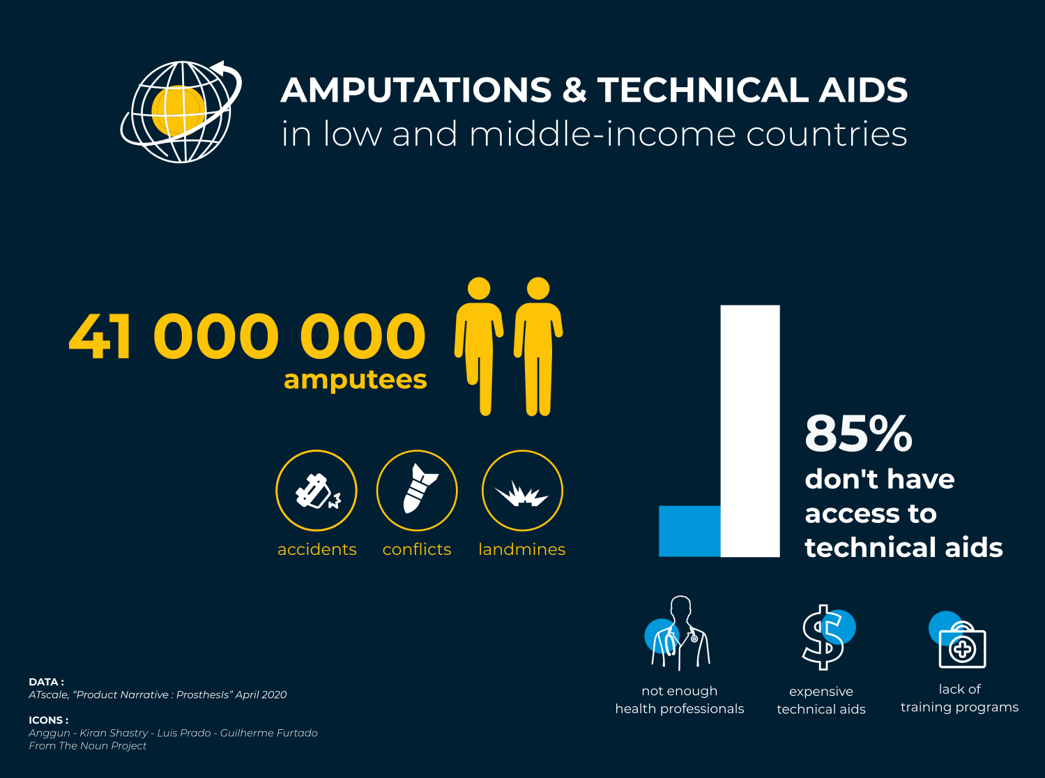 Amputations and technical aids in LMICs