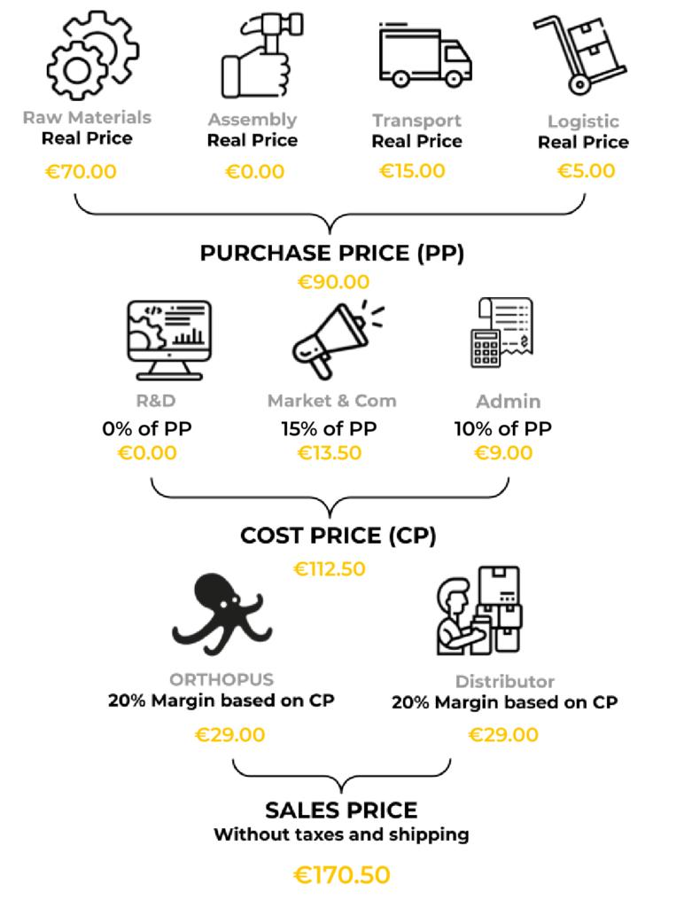 transparent price