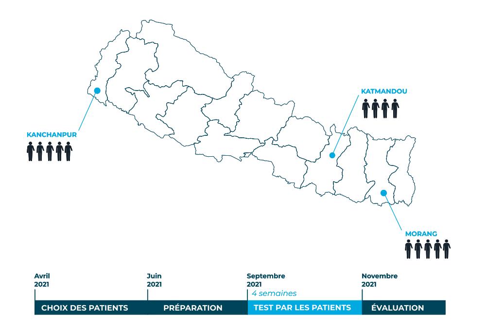Timeline essai clinique Nepal