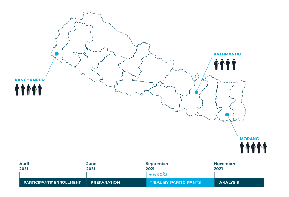 timeline clinical trial nepal
